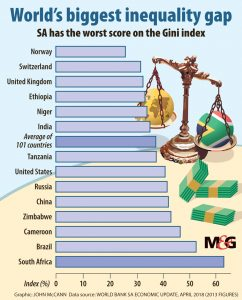World biggest inequality gap